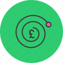 complexity, compound interest, currency, finance, growth, pound, value icon