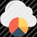 cloud computing, cloud graph, graph library, online graphs, pie chart