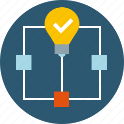 algorithm, analyze, approach, block diagram, complex, concept, decision, finding, flowchart, implement, logic, model, prototype, solution, stage, structure, tip, use case icon