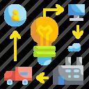 business, food, innovation, technology, transtport
