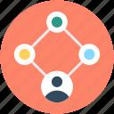 collaboration, group, management, organization structure, team