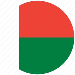 flag of madagascar, madagascar, madagascar's circled flag, madagascar's flag icon